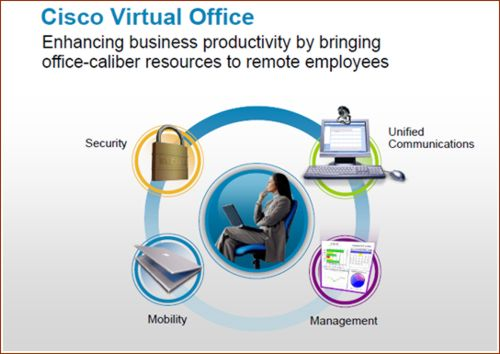 Cisco Virtual Office.