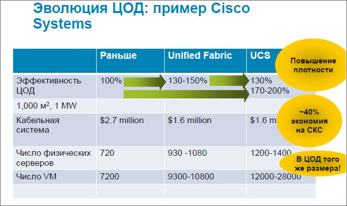 Эволюция ЦОД: пример Cisco Systems.