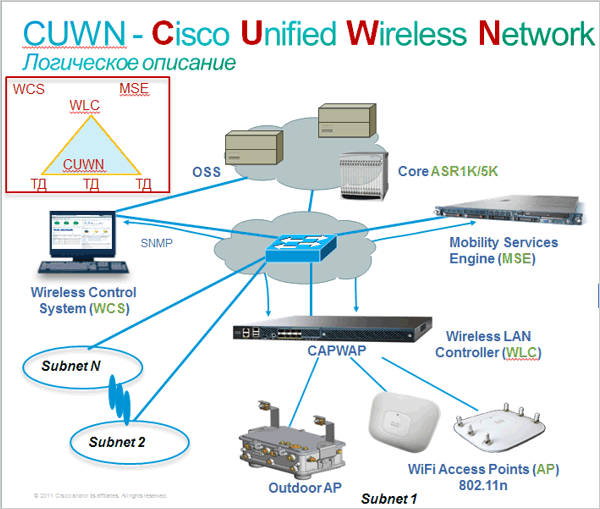 CUWN - Cisco Unified Wireless Nenwork.