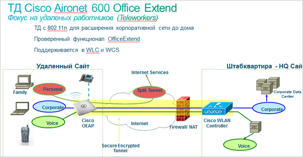 ТД Cisco Aironet 600 Office Extend.