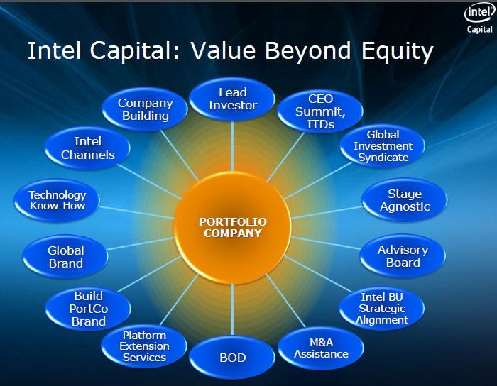Intel Capital: Value Beyond Equity. Intel Software Media Day 2011. Сан-Франциско. 8 сентября.