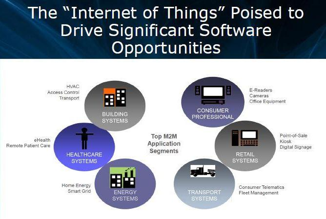 The Internet of Things Poised to drive Significant Software Opportunities. Intel Software Media Day 2011. Сан-Франциско. 8 сентября.