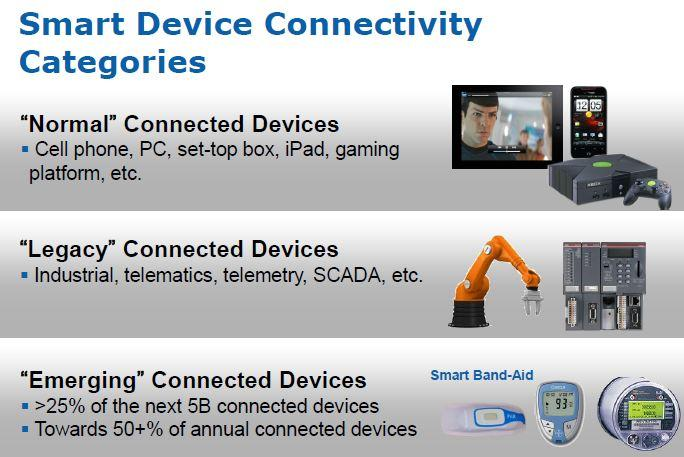 Smart Device Connectivity Categories. Intel Software Media Day 2011. Сан-Франциско. 8 сентября.