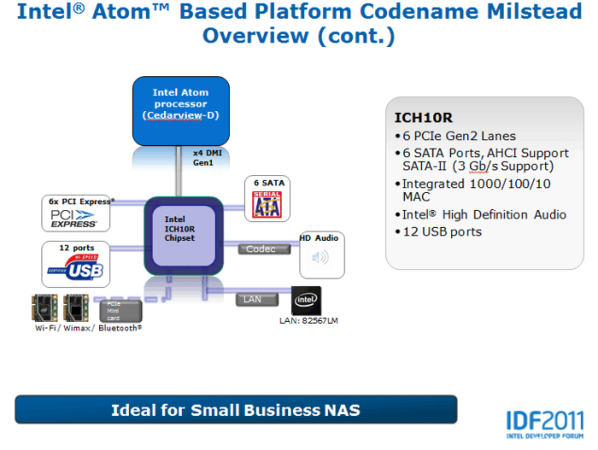 Intel Atom Based Platform Codename Milstread Overview (cont.). Intel Developer Forum 2011. Сан-Франциско. 13-15 сентября 2011 г.