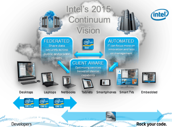 Intel's 2015 Continuum Vision. Intel Software Conference. Москва. 22 сентября 2011 г.
