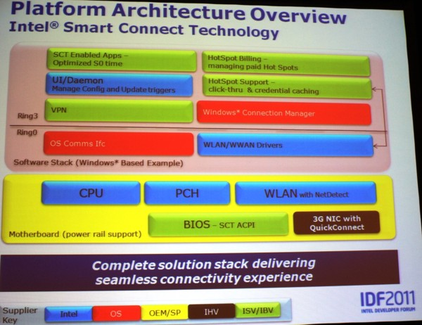 Intel Developer Forum 2011. Сан-Франциско. 13 сентября 2011 г.