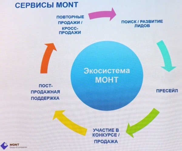 MONT IT & Security Day в Самаре. Статья Владислава Боярова. 03.06.2019 г.